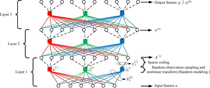 Figure 1 for Simple Deep Random Model Ensemble