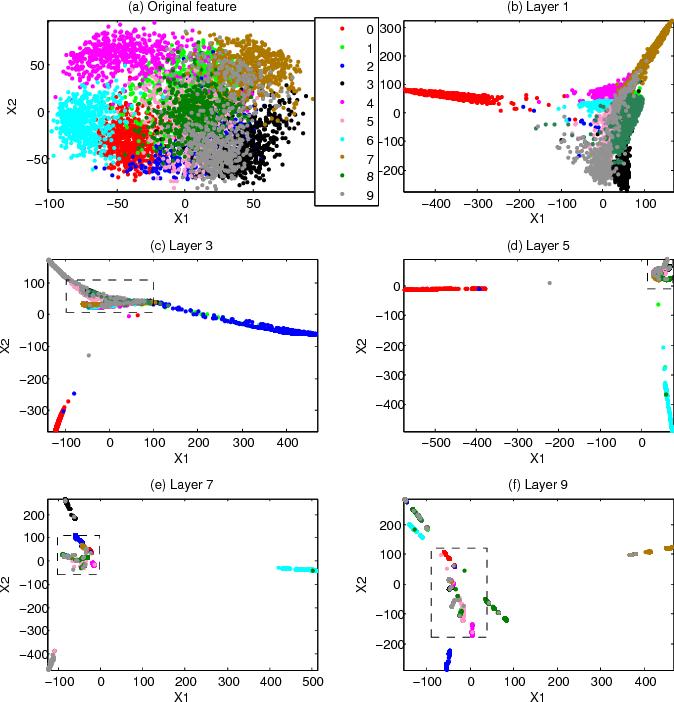Figure 3 for Simple Deep Random Model Ensemble
