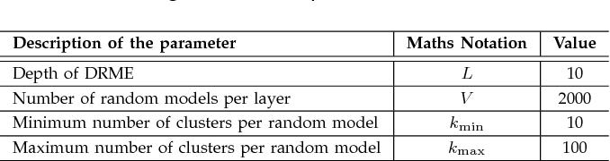 Figure 2 for Simple Deep Random Model Ensemble