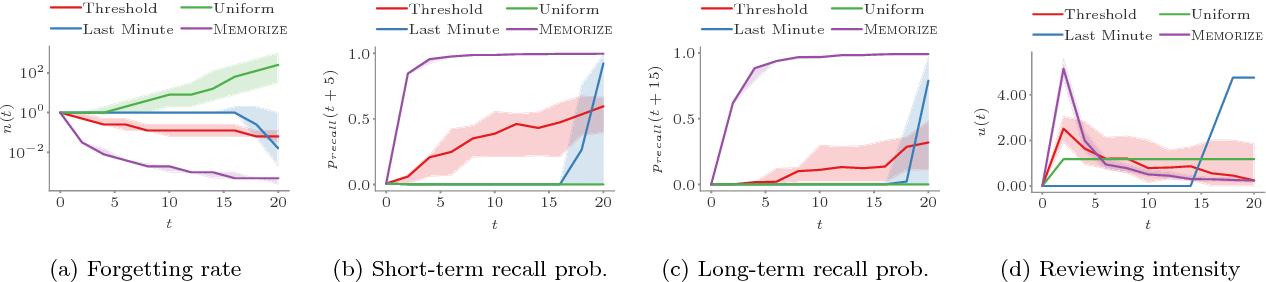 Figure 1 for Optimizing Human Learning