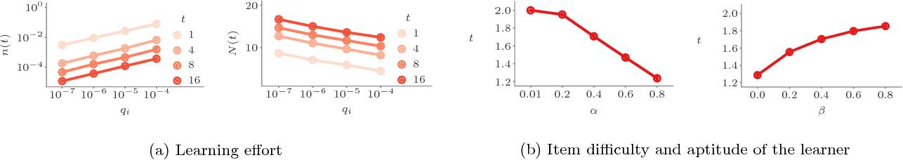 Figure 3 for Optimizing Human Learning