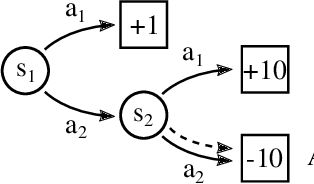 Figure 1 for Directed Policy Gradient for Safe Reinforcement Learning with Human Advice