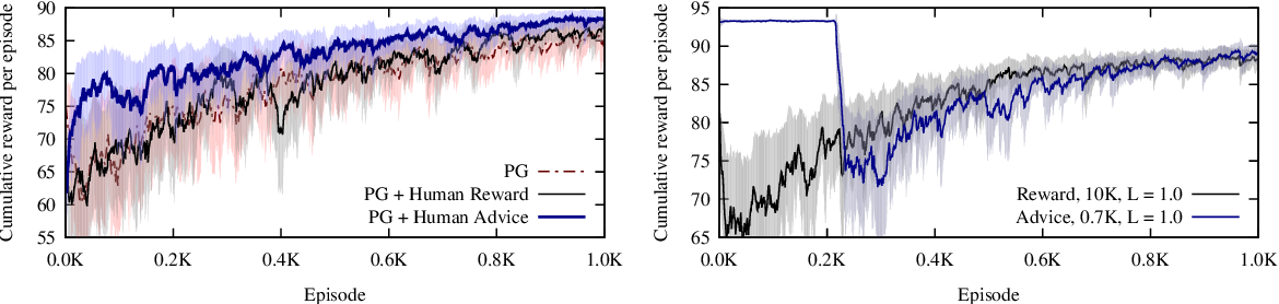 Figure 3 for Directed Policy Gradient for Safe Reinforcement Learning with Human Advice