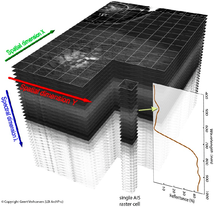 Figure 1 from ARCTIS - A MATLAB® Toolbox for Archaeological Imaging
