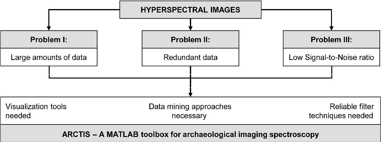 Table 3 from ARCTIS - A MATLAB® Toolbox for Archaeological Imaging