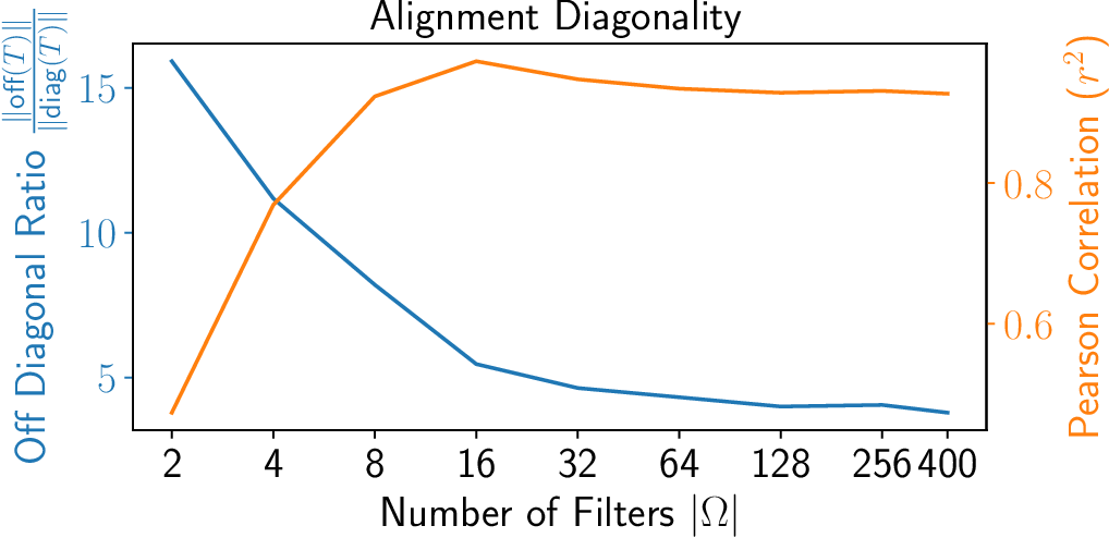 Figure 3 for Manifold Alignment with Feature Correspondence