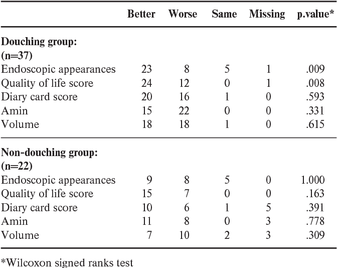 Table 1 from Nasal douching as a valuable adjunct in the