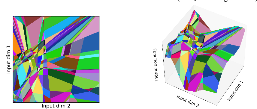 Figure 2 for Deep ReLU Networks Have Surprisingly Few Activation Patterns