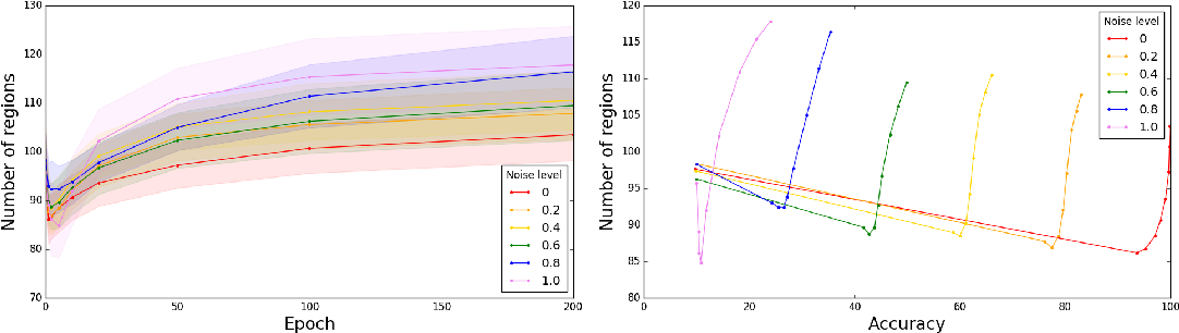 Figure 4 for Deep ReLU Networks Have Surprisingly Few Activation Patterns