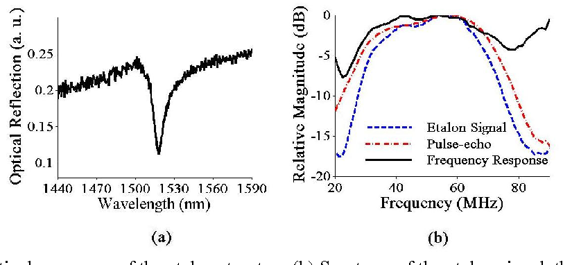 Figure 2 from Broadband All-Optical Ultrasound Transducer
