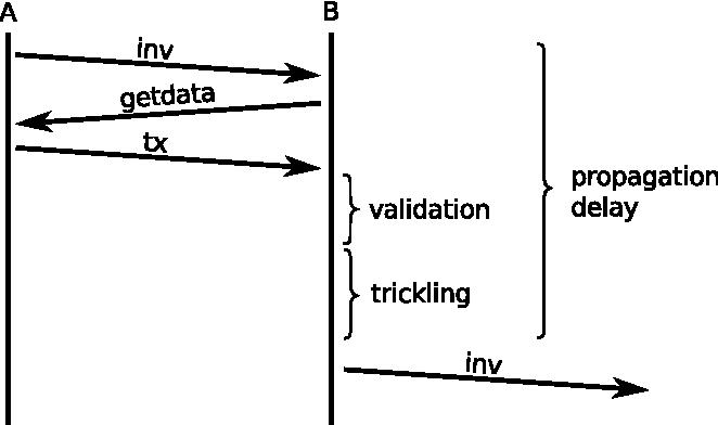 Figure 5: Transaction propagation.