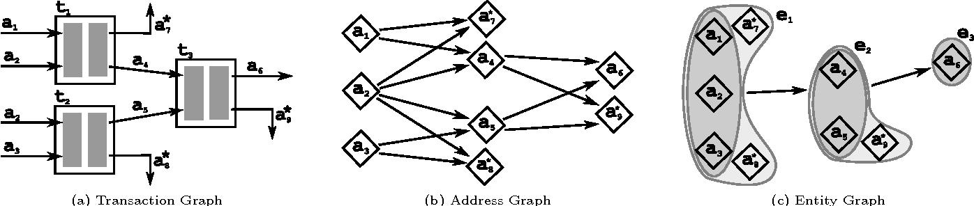 Figure 6: Block chain analysis.
