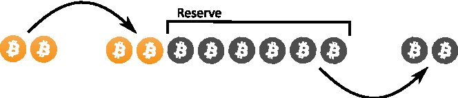 Figure 7: The principle of Bitcoin mixing services.