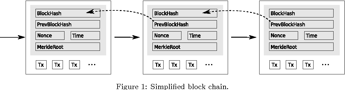 Figure 1: Simplified block chain.