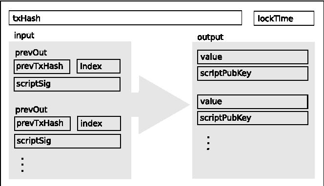 Figure 3: Transaction.