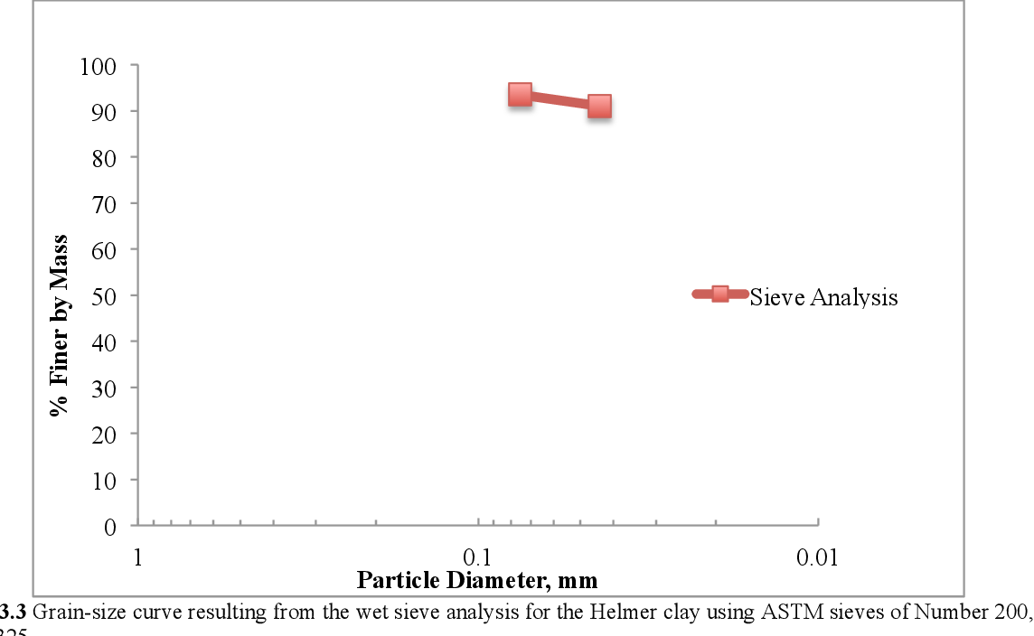 PDF] Design and Testing of a Turbidity Sensor for Grain Size