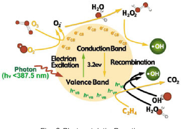 PDF] Evaluation of NOx Removal Efficiency of Photocatalytic Concrete