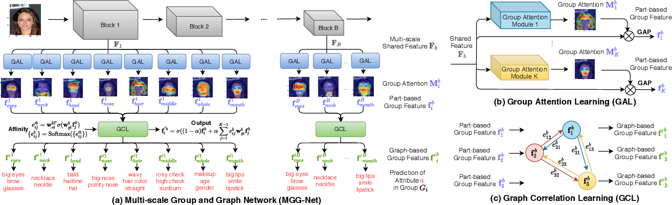 Figure 1 for Improving Facial Attribute Recognition by Group and Graph Learning