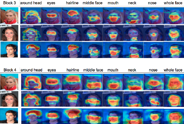 Figure 3 for Improving Facial Attribute Recognition by Group and Graph Learning