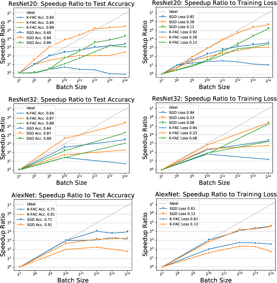 Figure 2 for Inefficiency of K-FAC for Large Batch Size Training