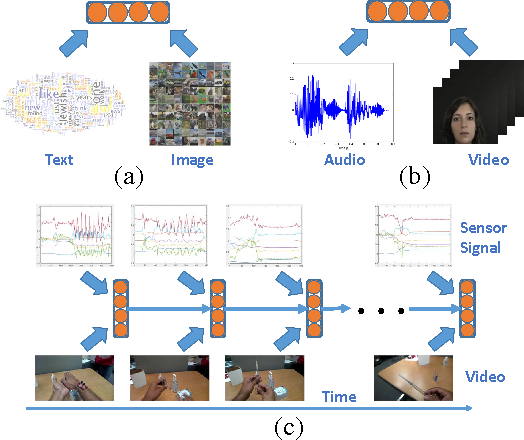 Figure 1 for Deep Multimodal Representation Learning from Temporal Data