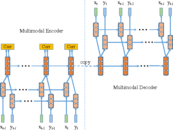 Figure 3 for Deep Multimodal Representation Learning from Temporal Data