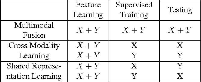 Figure 2 for Deep Multimodal Representation Learning from Temporal Data