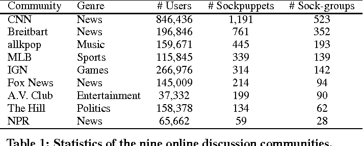 Figure 2 for An Army of Me: Sockpuppets in Online Discussion Communities