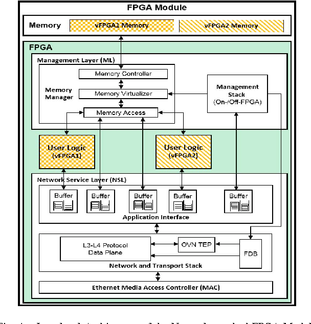 Enabling FPGAs in Hyperscale Data Centers - Semantic Scholar