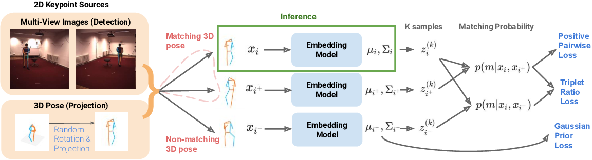 Figure 3 for View-Invariant Probabilistic Embedding for Human Pose
