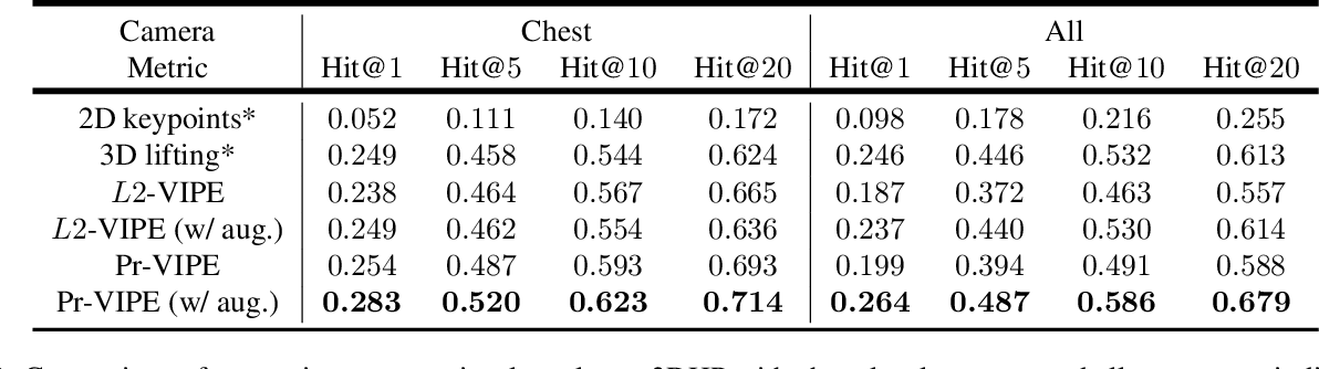 Figure 4 for View-Invariant Probabilistic Embedding for Human Pose