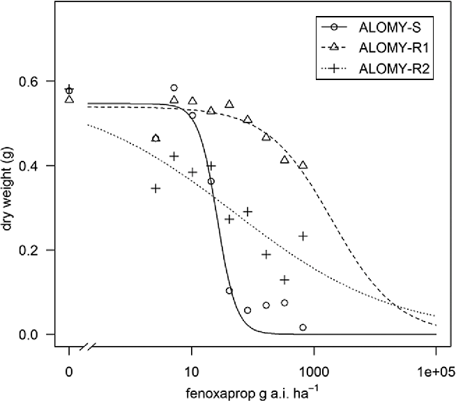 Fig. 1 Dose-response curves of the sensitive population ALOMY-S and the resistant populations ALOMY-R1 and -R2 treated with fenoxaprop. Each point represents the mean value of three replicates (lackof-fit, P = 0.7)