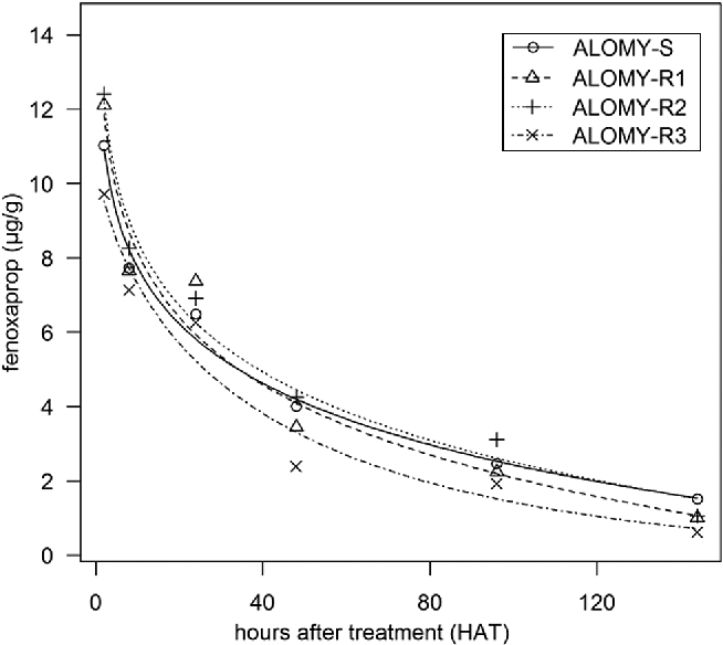 Fig. 3 Degradation of fenoxaprop in the populations ALOMY-S, ALOMY-R1, ALOMY-R2 and ALOMY-R3 between 2 and 144 h after treatment. Each point represents the mean value of three replicates (lack-of-fit, P = 0.2)