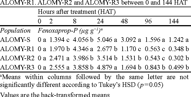 Table 3 Contents of fenoxaprop-P in the populations ALOMY-S, ALOMY-R1. ALOMY-R2 and ALOMY-R3 between 0 and 144 HAT