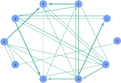 Figure 1 for PK-GCN: Prior Knowledge Assisted Image Classification using Graph Convolution Networks