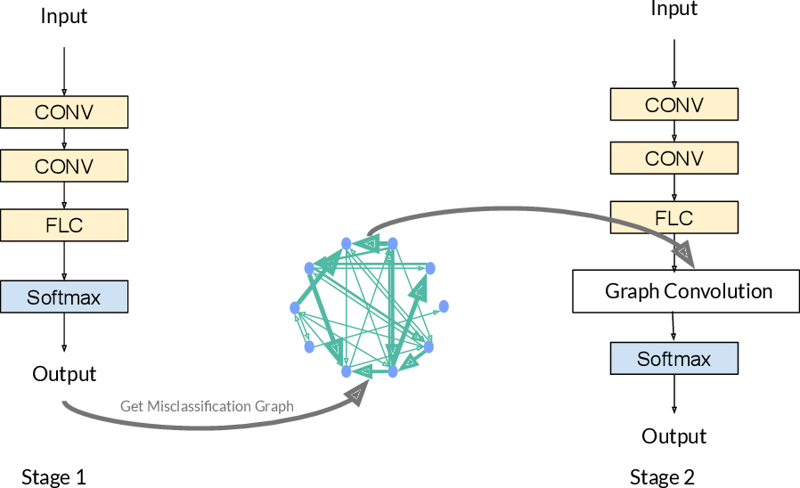 Figure 3 for PK-GCN: Prior Knowledge Assisted Image Classification using Graph Convolution Networks