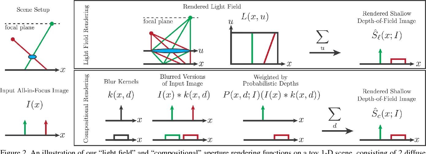 Figure 3 for Aperture Supervision for Monocular Depth Estimation
