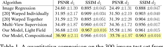 Figure 2 for Aperture Supervision for Monocular Depth Estimation