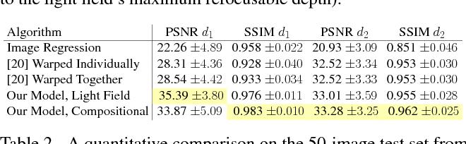 Figure 4 for Aperture Supervision for Monocular Depth Estimation