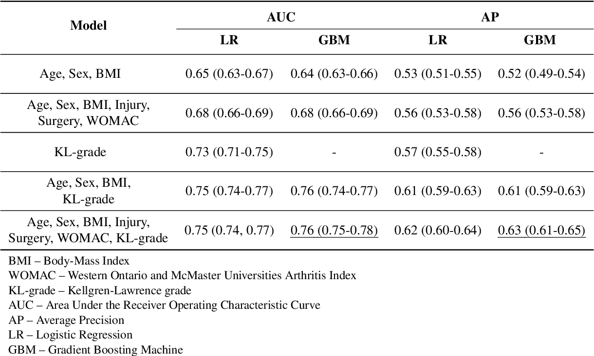 Figure 2 for Multimodal Machine Learning-based Knee Osteoarthritis Progression Prediction from Plain Radiographs and Clinical Data