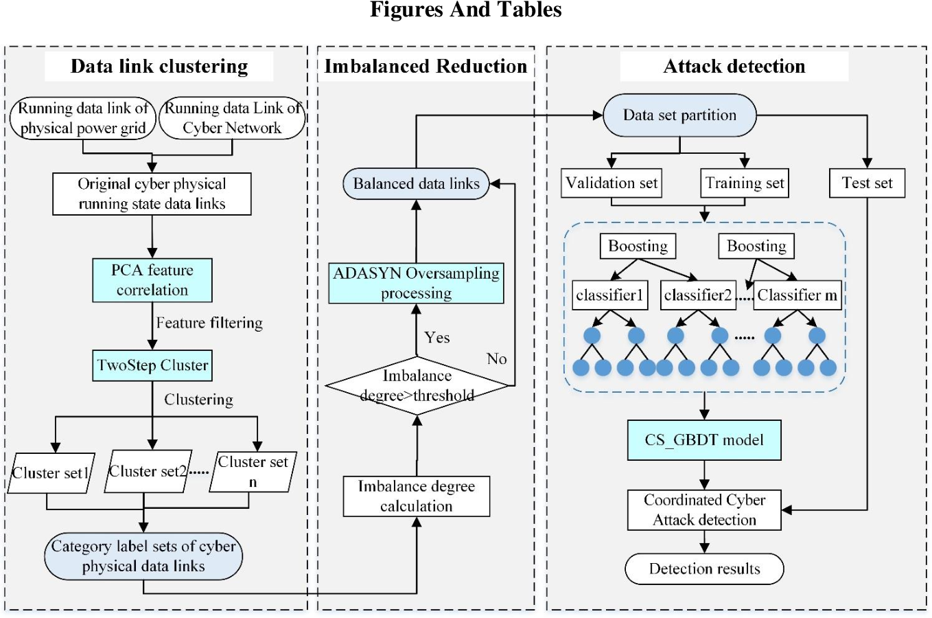 Figure 1 for Coordinated Cyber-Attack Detection Model of Cyber-Physical Power System Based on the Operating State Data Link