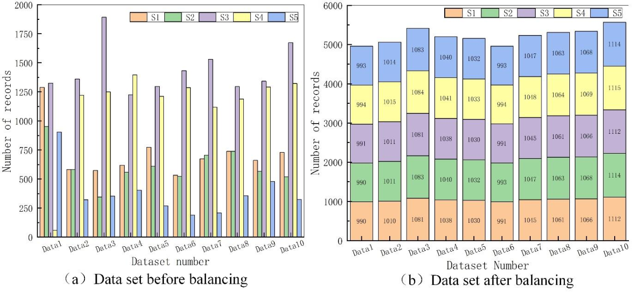 Figure 3 for Coordinated Cyber-Attack Detection Model of Cyber-Physical Power System Based on the Operating State Data Link