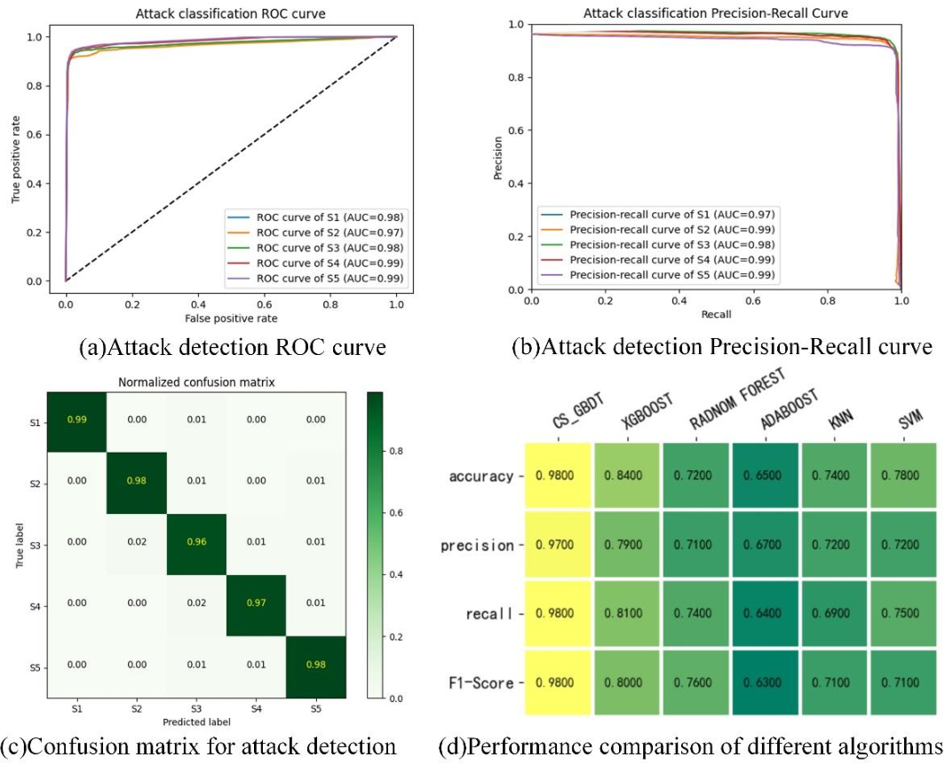 Figure 4 for Coordinated Cyber-Attack Detection Model of Cyber-Physical Power System Based on the Operating State Data Link