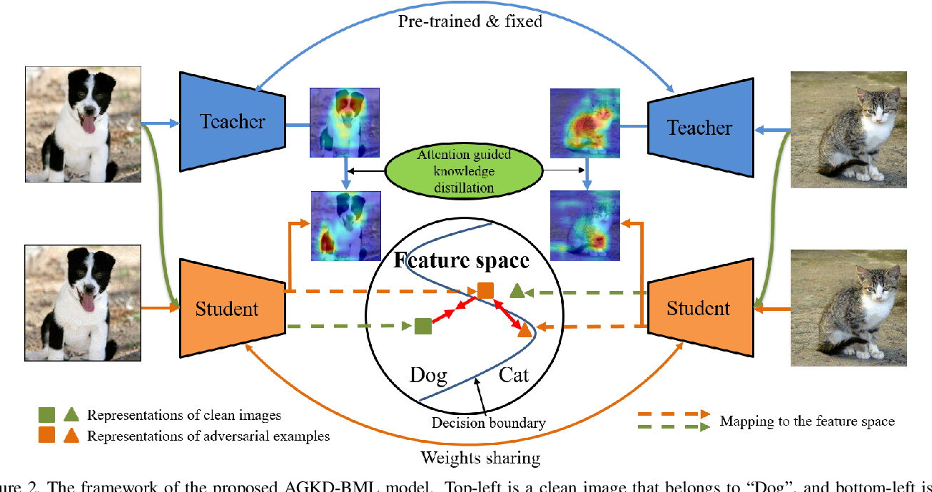Figure 3 for AGKD-BML: Defense Against Adversarial Attack by Attention Guided Knowledge Distillation and Bi-directional Metric Learning