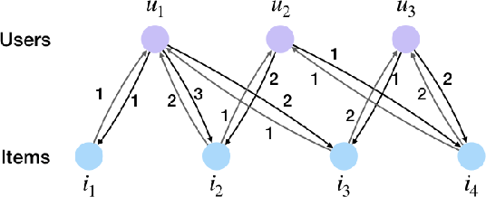 Figure 1 for Pairwise Interactive Graph Attention Network for Context-Aware Recommendation