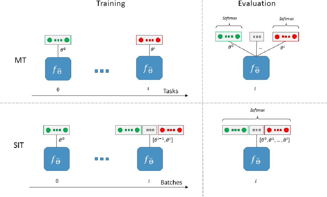 Figure 3 for Continuous Learning in Single-Incremental-Task Scenarios