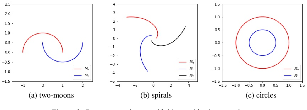 Figure 4 for On Need for Topology-Aware Generative Models for Manifold-Based Defenses