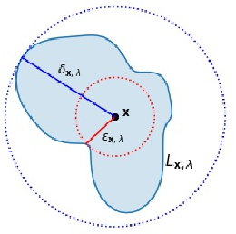 Figure 3 for On Need for Topology-Aware Generative Models for Manifold-Based Defenses