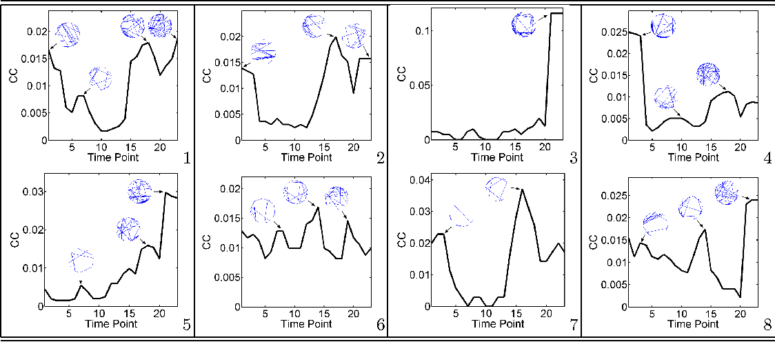 Figure 3 for Time-Varying Networks: Recovering Temporally Rewiring Genetic Networks During the Life Cycle of Drosophila melanogaster
