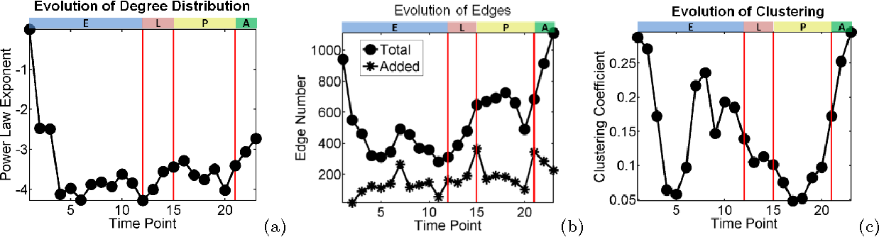 Figure 2 for Time-Varying Networks: Recovering Temporally Rewiring Genetic Networks During the Life Cycle of Drosophila melanogaster